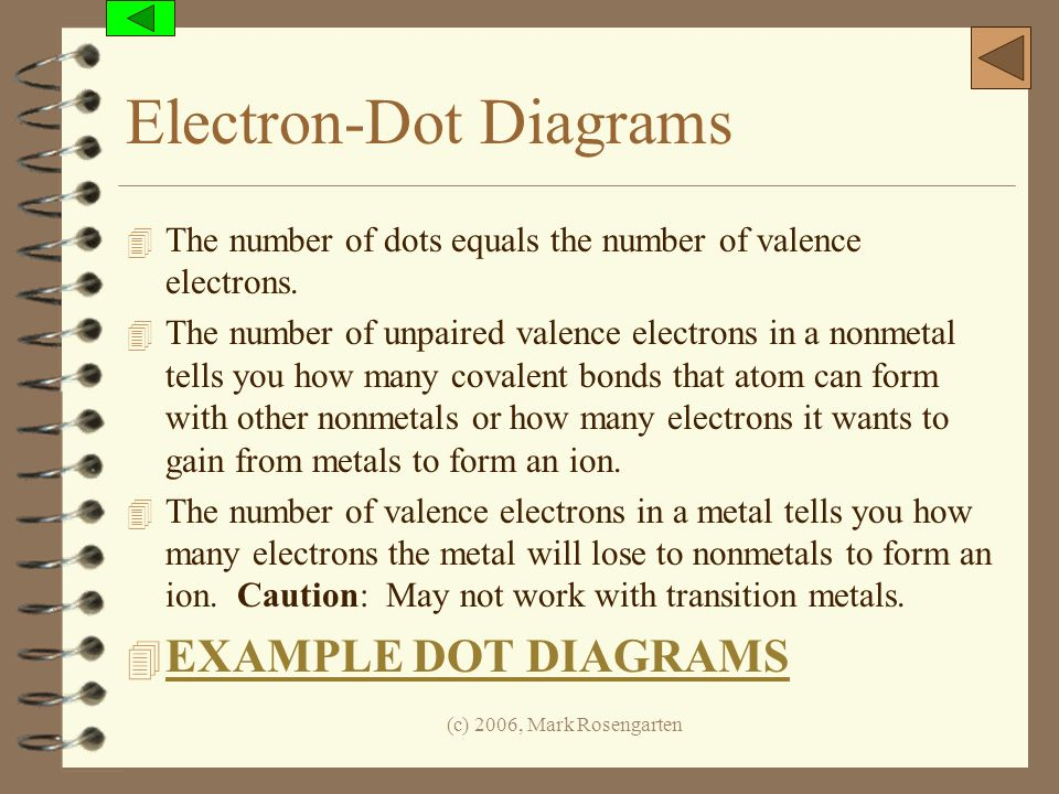 Electron-Dot Diagrams