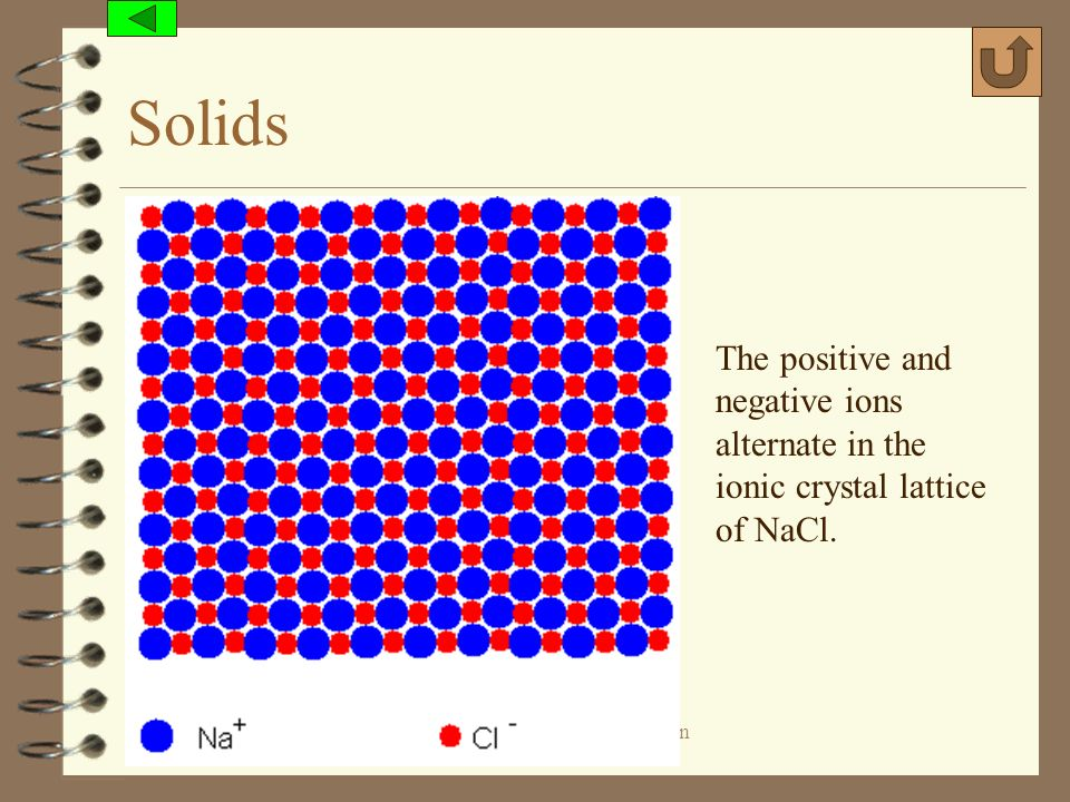 Solids The positive and negative ions alternate in the