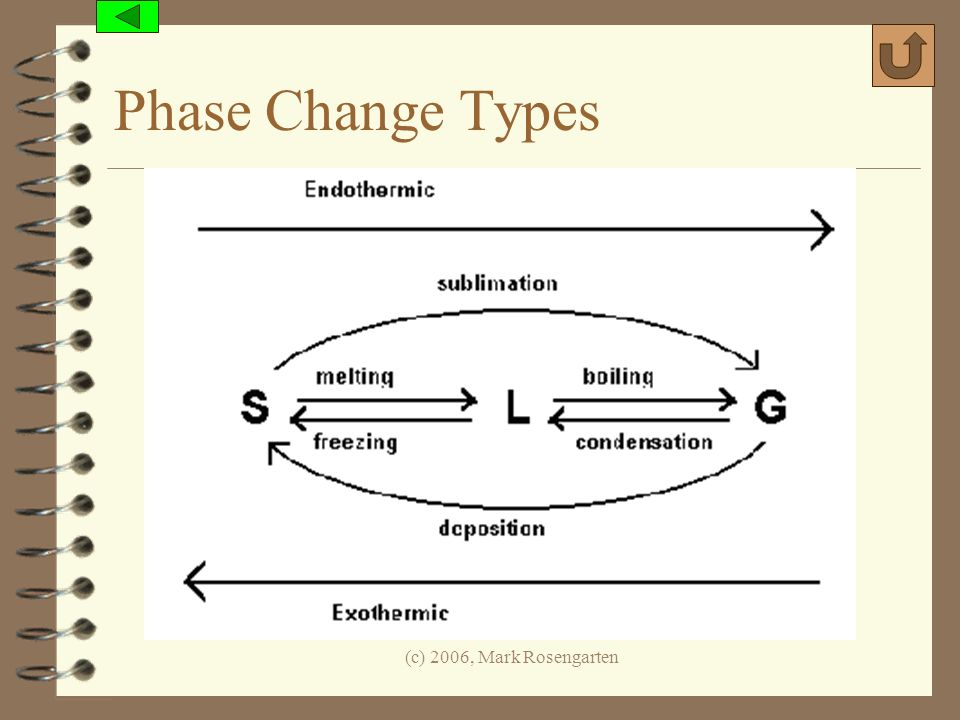 Phase Change Types (c) 2006, Mark Rosengarten