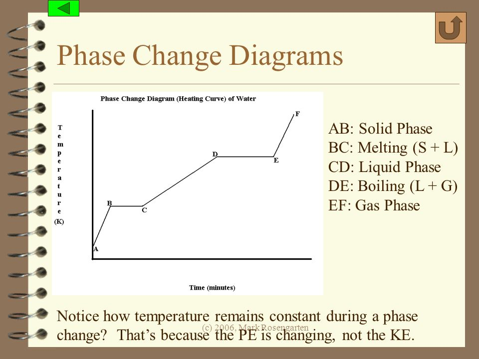 Phase Change Diagrams AB: Solid Phase BC: Melting (S + L)