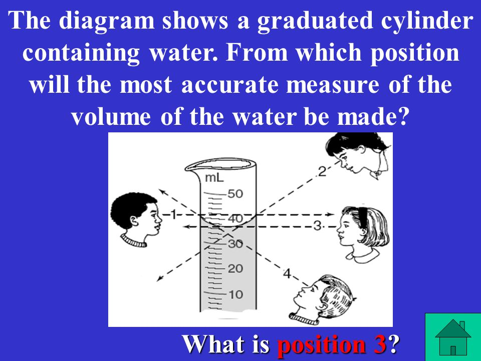 The diagram shows a graduated cylinder containing water