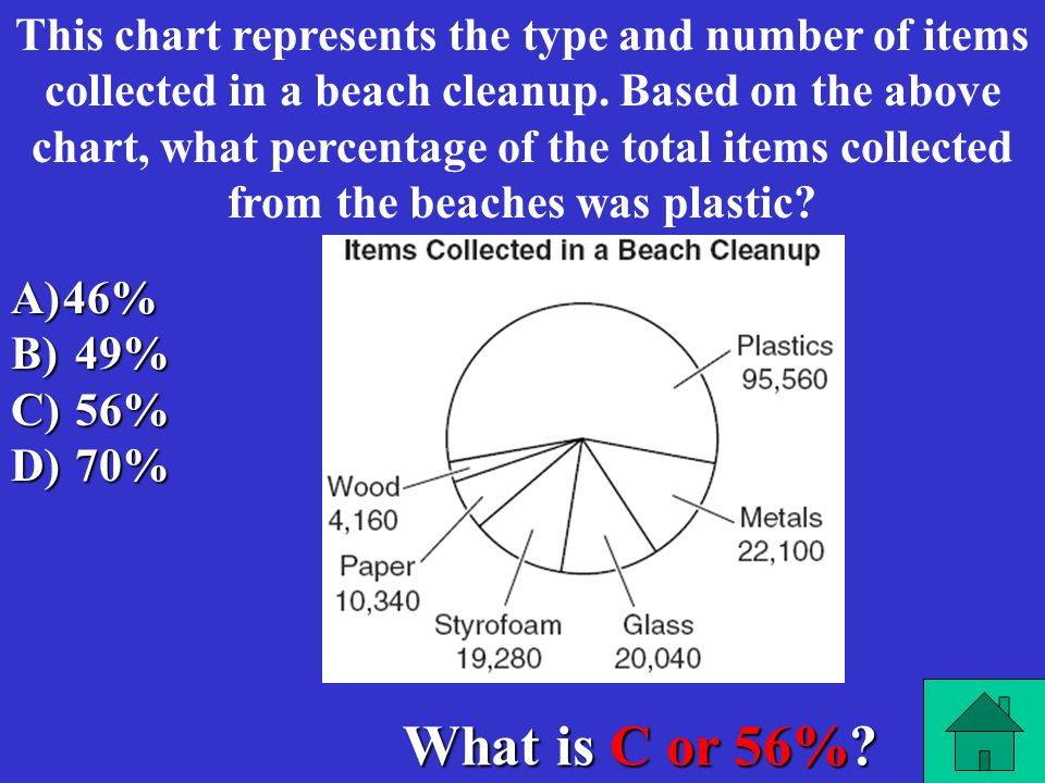 This chart represents the type and number of items collected in a beach cleanup. Based on the above chart, what percentage of the total items collected from the beaches was plastic