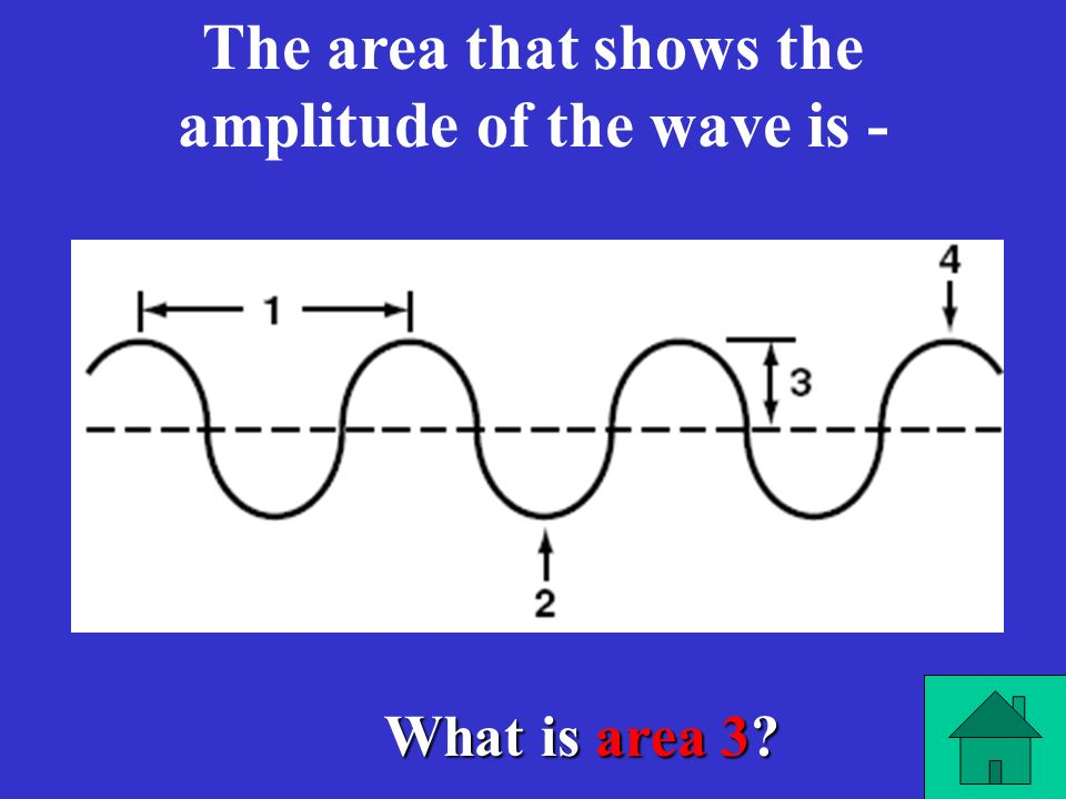 The area that shows the amplitude of the wave is -