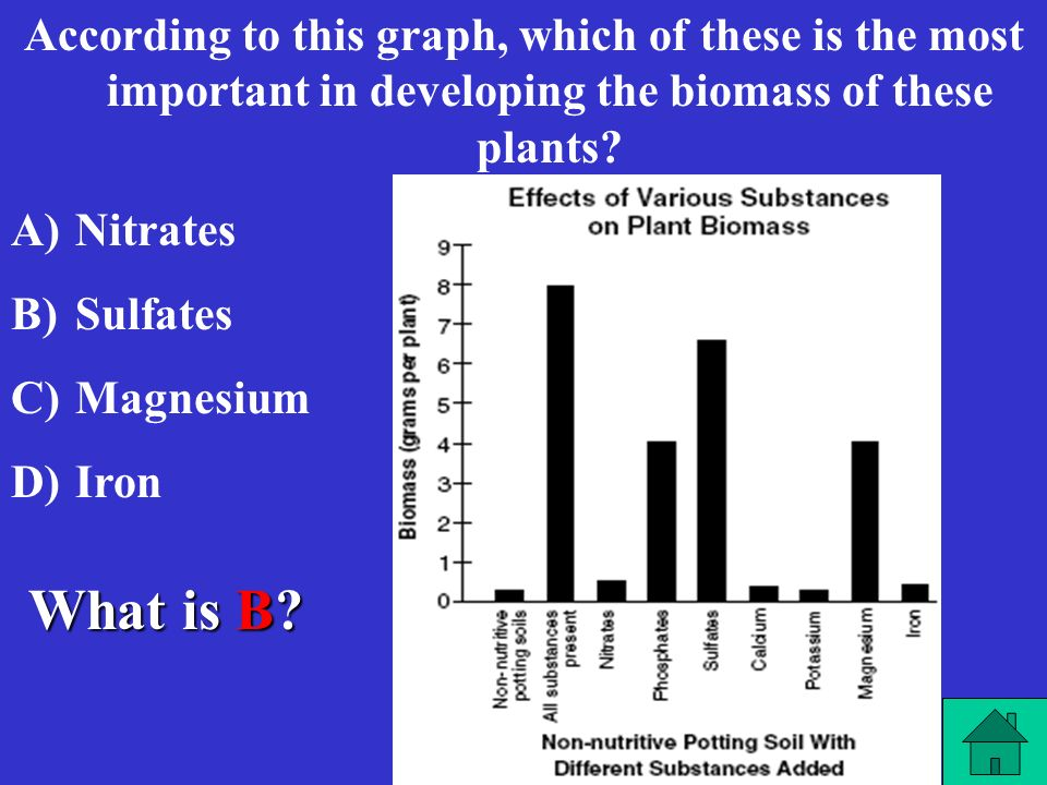 According to this graph, which of these is the most important in developing the biomass of these plants