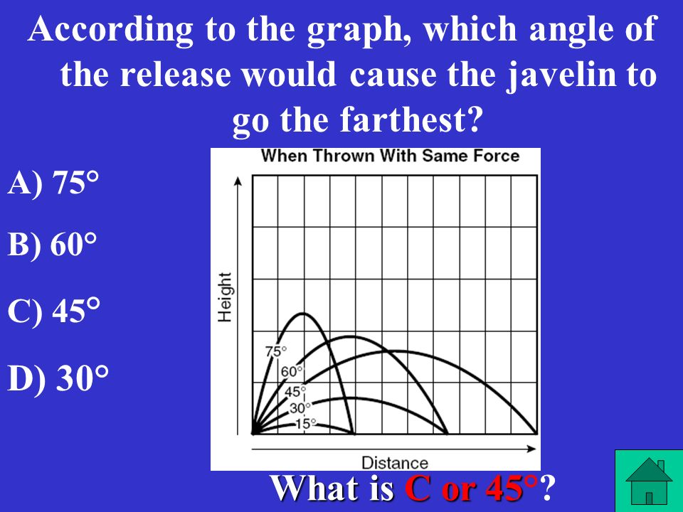 According to the graph, which angle of the release would cause the javelin to go the farthest