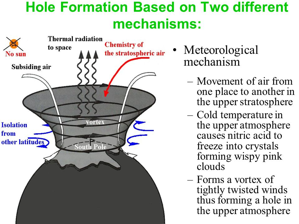 Hole Formation Based on Two different mechanisms: