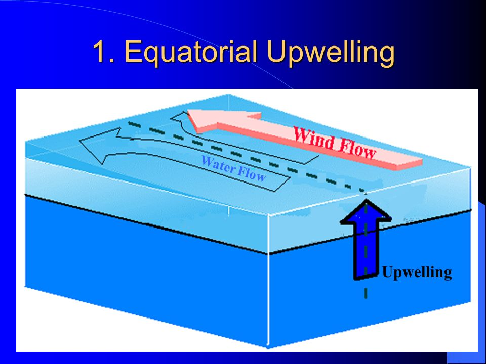 1. Equatorial Upwelling Water Flow Upwelling