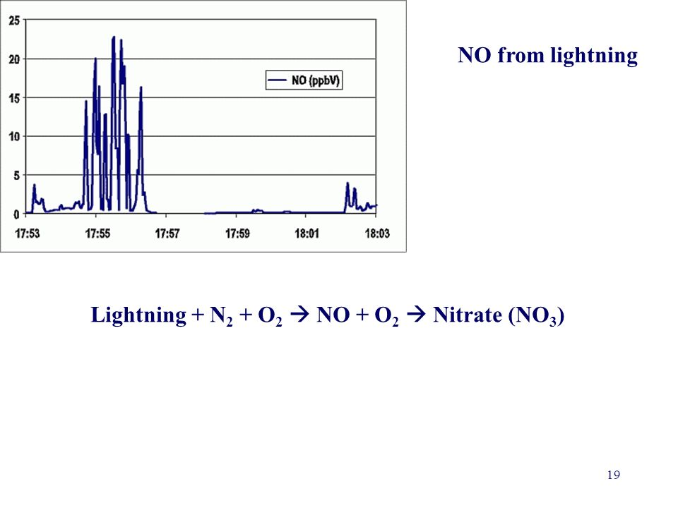 NO from lightning Lightning + N2 + O2  NO + O2  Nitrate (NO3)