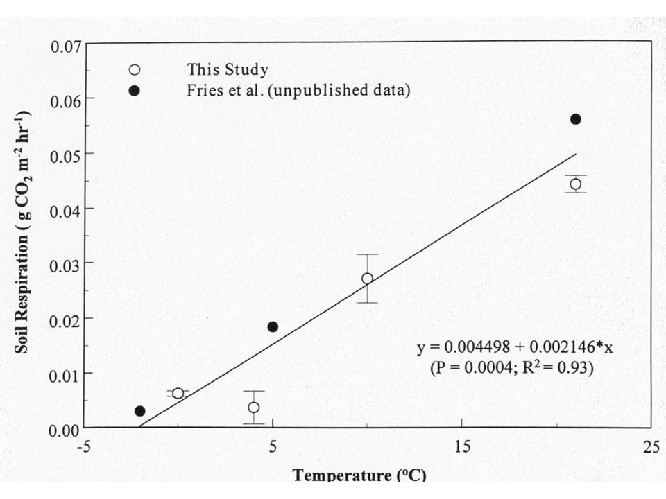Here we have an example of the effects of temperature on soil respiration (production of CO2) in burned black spruce forests of Alaska