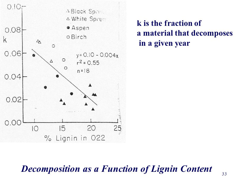 Decomposition as a Function of Lignin Content