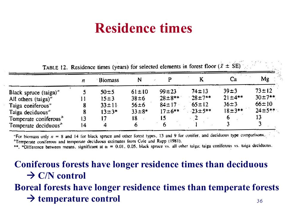 Residence times Residence time is another way in which decomposition is measured.