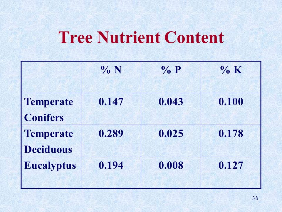Tree Nutrient Content % N % P % K Temperate Conifers 0.147 0.043 0.100