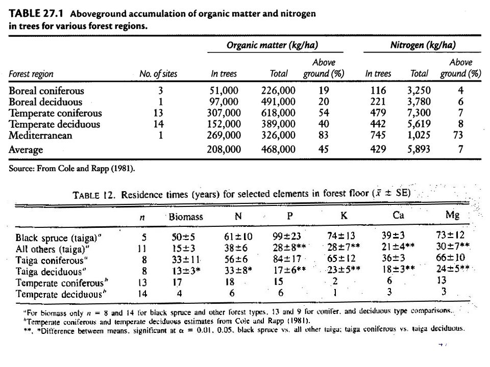 One of the striking thing one notes when comparing the amounts of organic matter present in ecosystems (top table).