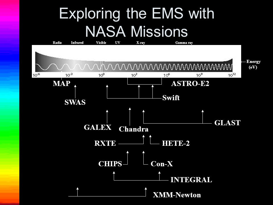 Exploring the EMS with NASA Missions