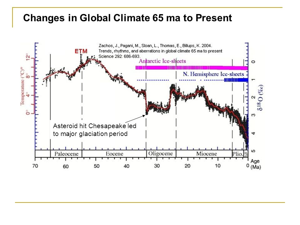 Changes in Global Climate 65 ma to Present