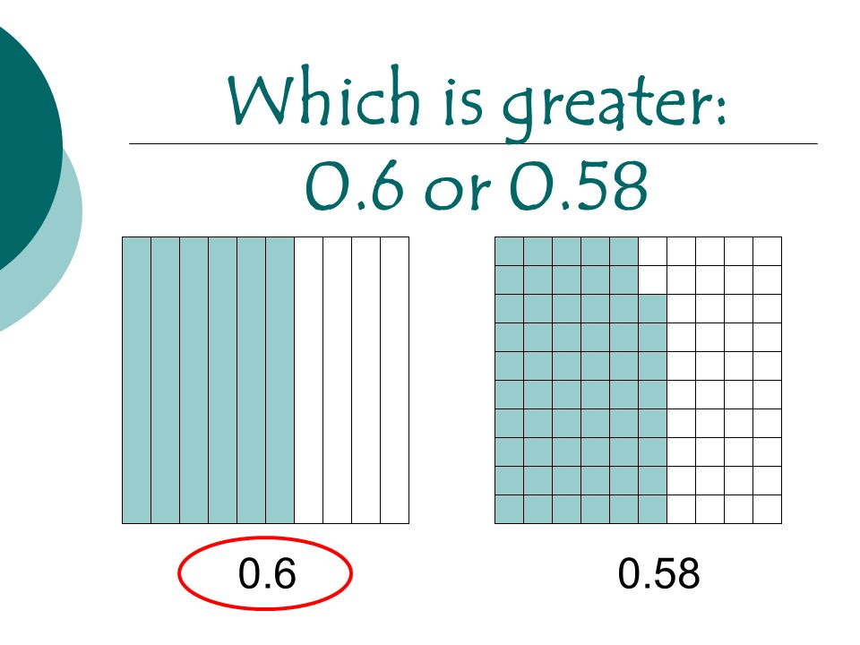Which is greater: 0.6 or 0.58 0.6 0.58