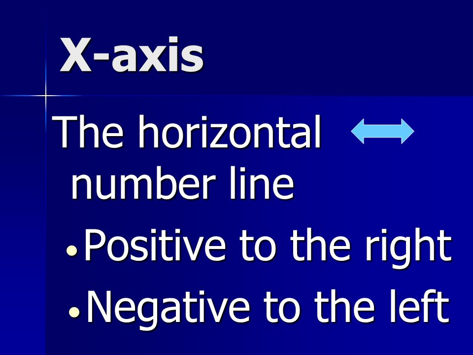 X-axis The horizontal number line Positive to the right