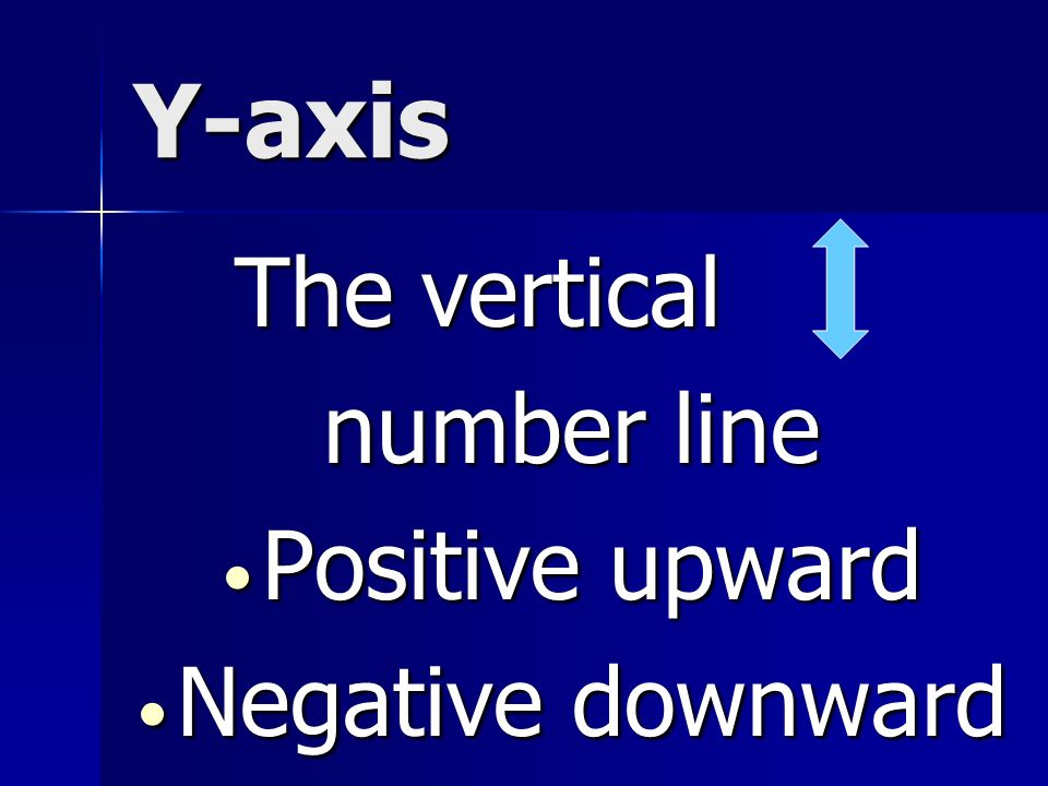 Y-axis The vertical number line Positive upward Negative downward