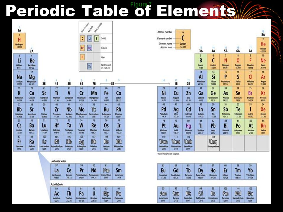 Chapter 5 the periodic table ppt video online download for 1 20 elements in periodic table