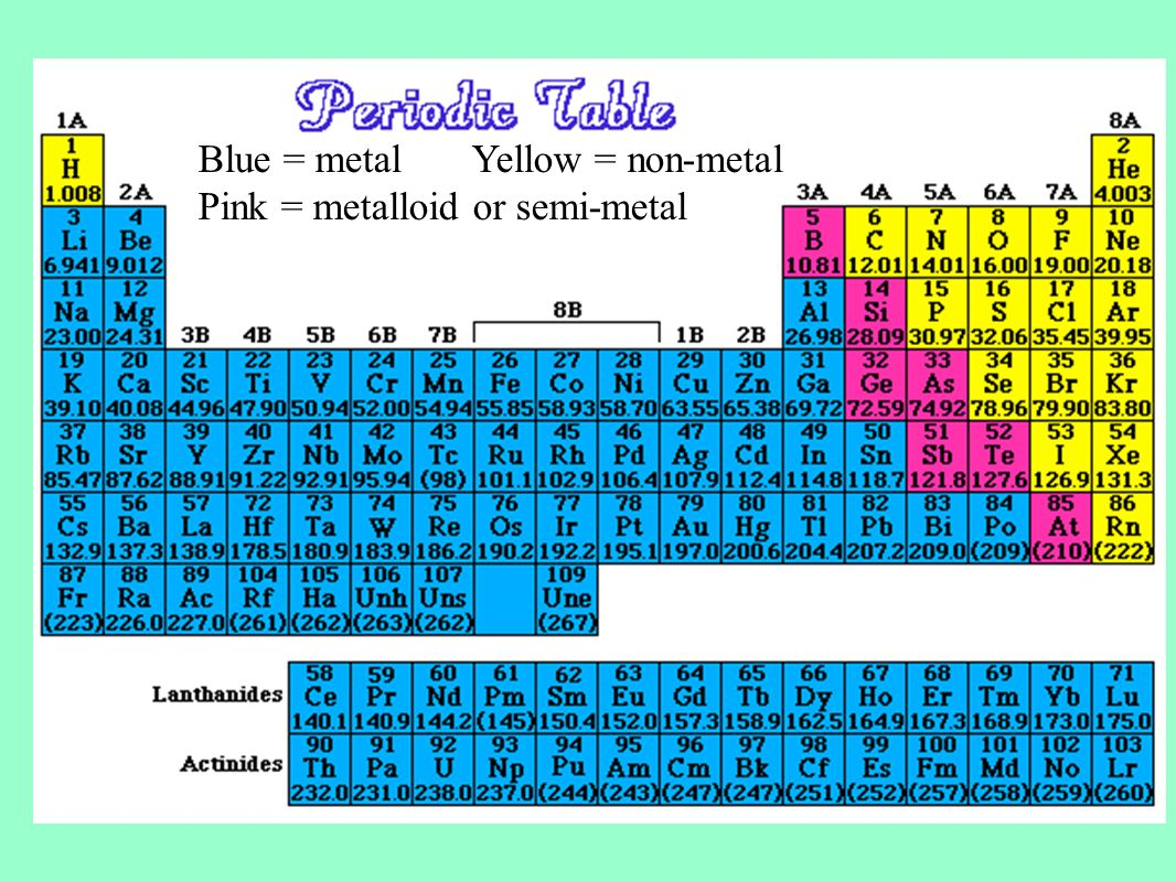 The development of the periodic table ppt video online download blue metal yellow non metal gamestrikefo Image collections