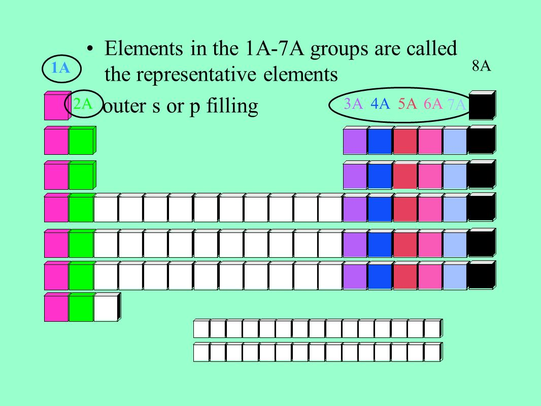 The development of the periodic table ppt video online download 27 elements gamestrikefo Image collections