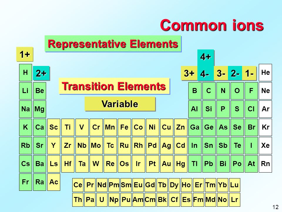 CH110 Chapter 4: Compounds & Bonds - ppt video online download