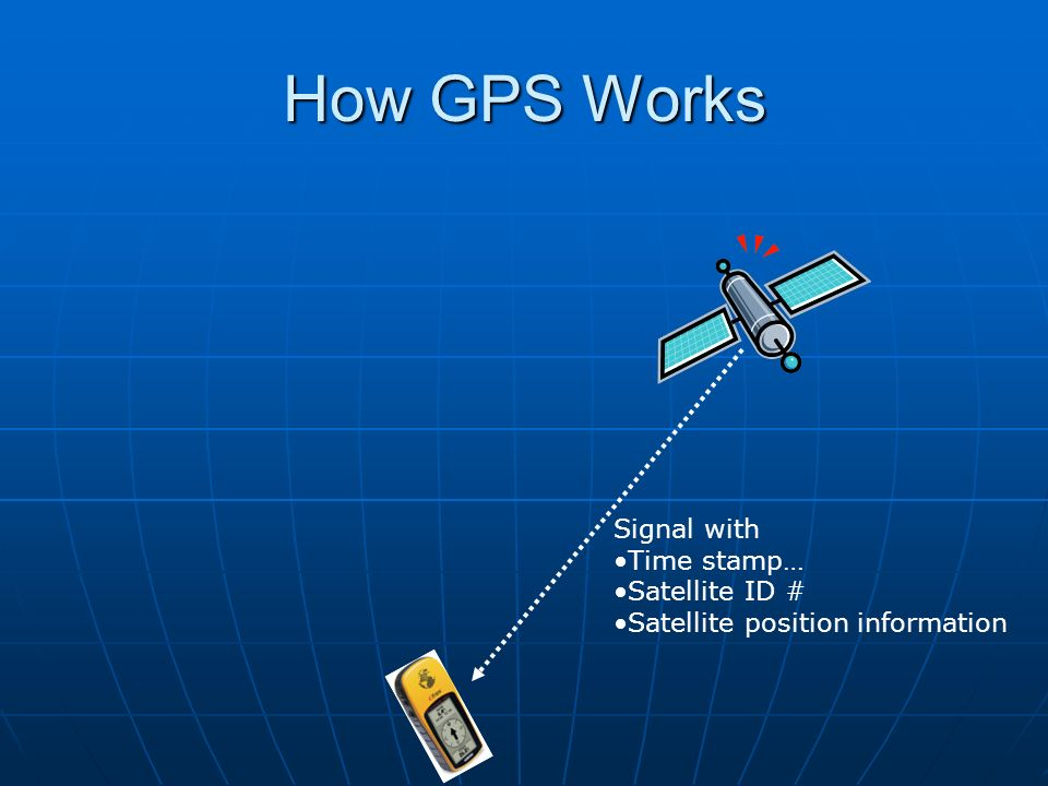 How GPS Works Signal with Time stamp… Satellite ID #