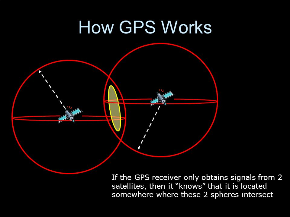 How GPS Works If the GPS receiver only obtains signals from 2