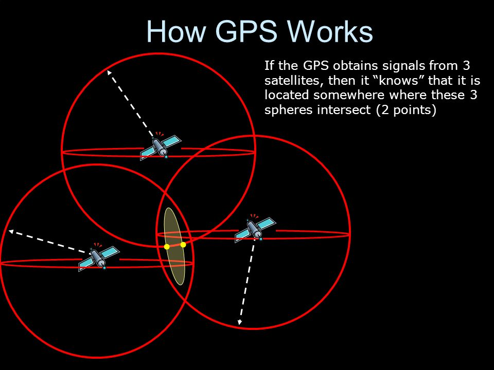 How GPS Works If the GPS obtains signals from 3