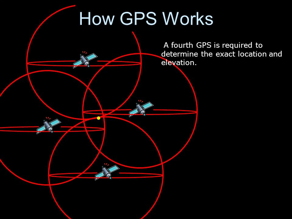 How GPS Works A fourth GPS is required to determine the exact location and elevation.