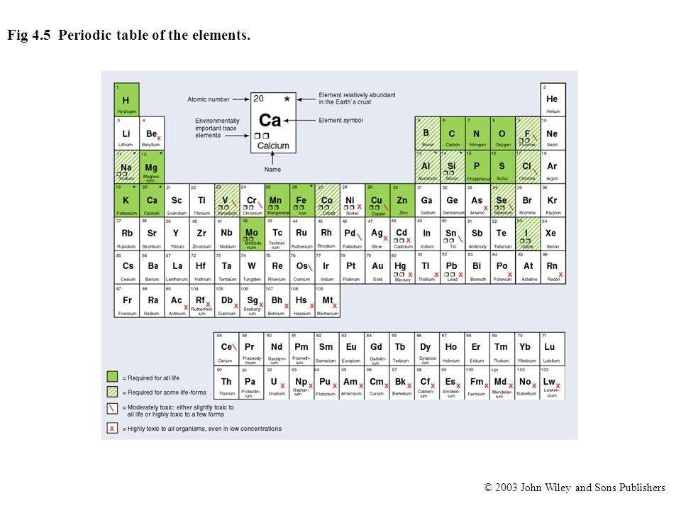 Fig 4.5 Periodic table of the elements.