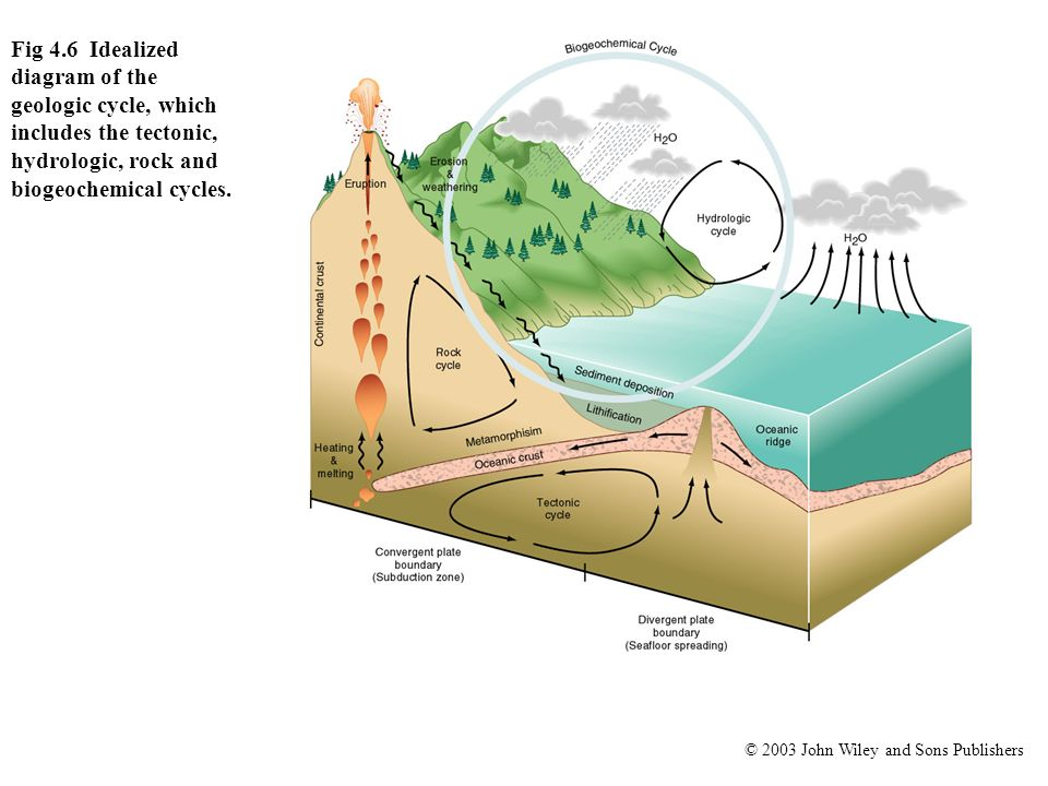 Fig 4.6 Idealized diagram of the geologic cycle, which includes the tectonic, hydrologic, rock and biogeochemical cycles.