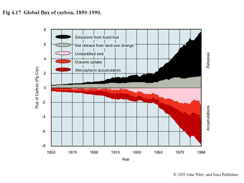 Fig 4.17 Global flux of carbon, 1850-1990.