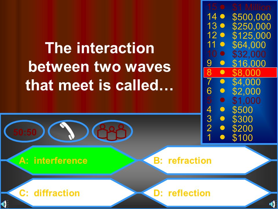 The interaction between two waves that meet is called…