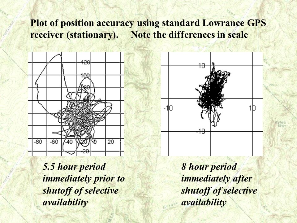 Plot of position accuracy using standard Lowrance GPS receiver (stationary). Note the differences in scale