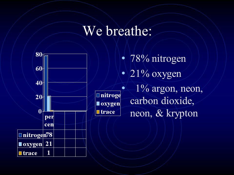 We breathe: 78% nitrogen 21% oxygen