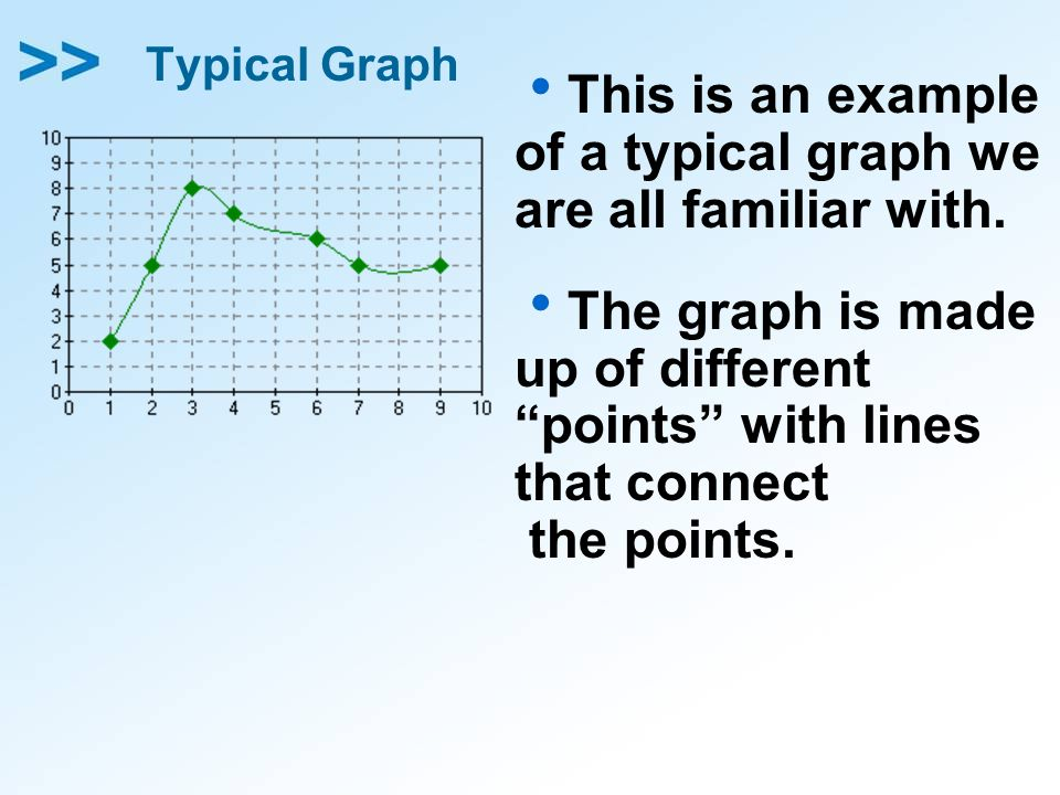 This is an example of a typical graph we are all familiar with.