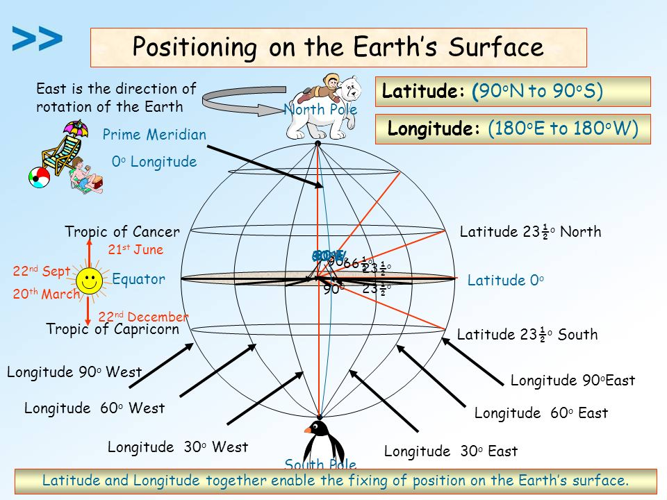Positioning on the Earth's Surface