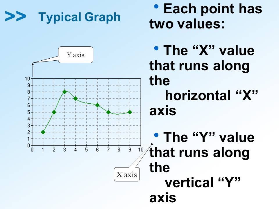 Each point has two values:
