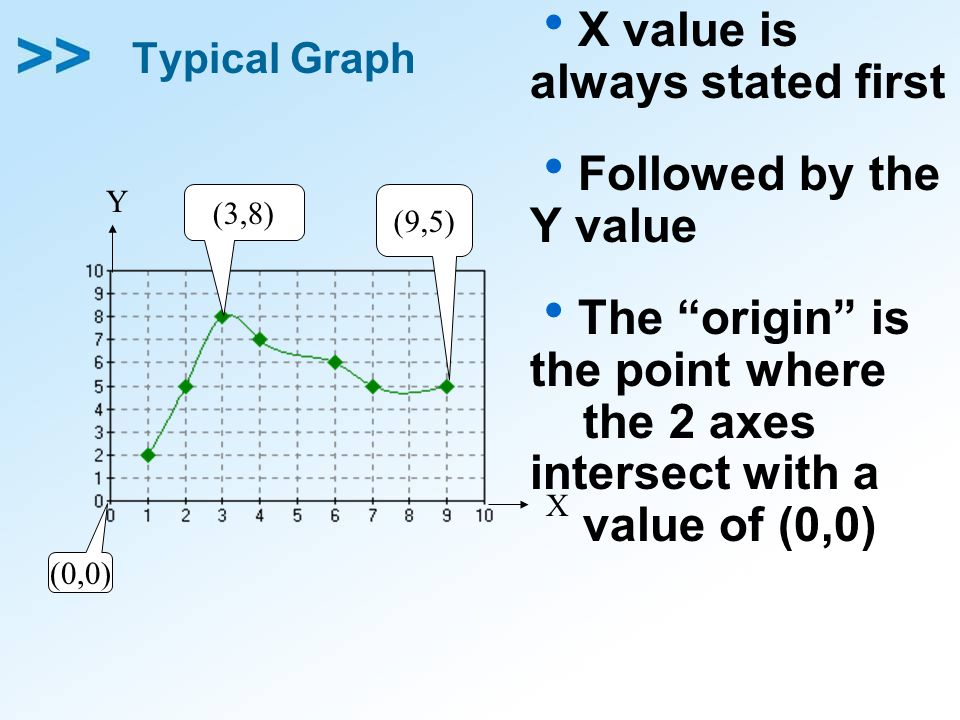 X value is always stated first Followed by the Y value