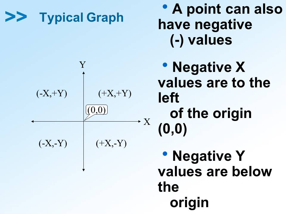 A point can also have negative (-) values