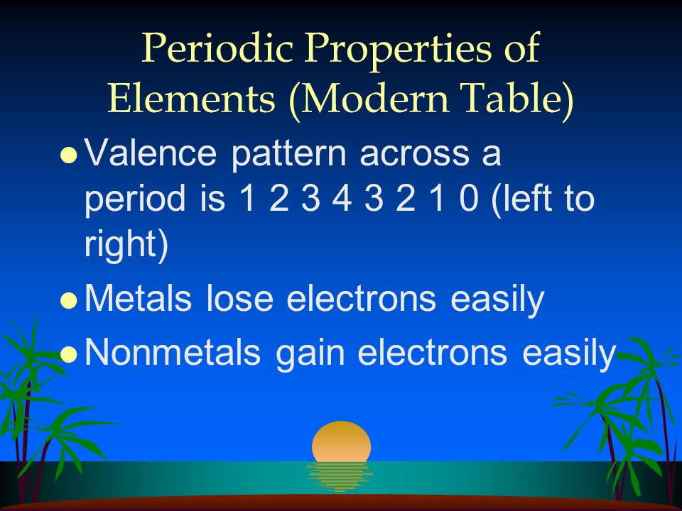 Periodic Properties of Elements (Modern Table)