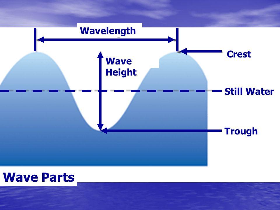 Wavelength Crest Wave Height Still Water Trough Wave Parts