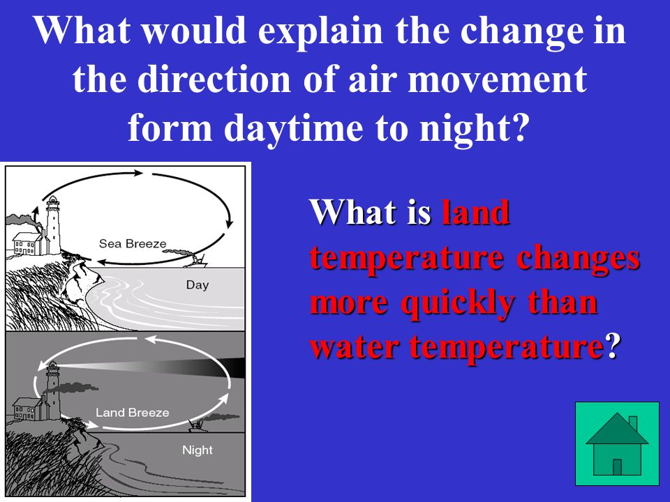 What would explain the change in the direction of air movement form daytime to night