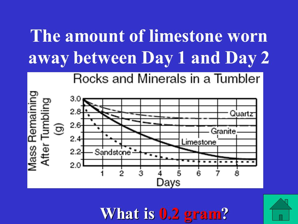 The amount of limestone worn away between Day 1 and Day 2