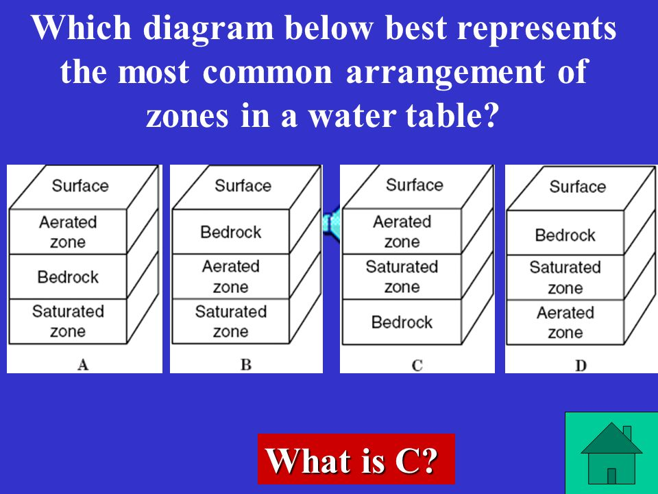 Which diagram below best represents the most common arrangement of zones in a water table