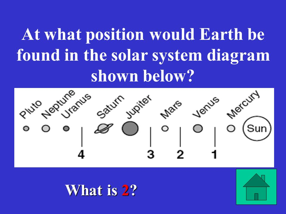 At what position would Earth be found in the solar system diagram shown below