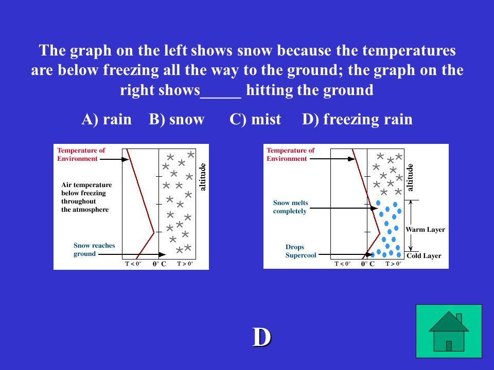 A) rain B) snow C) mist D) freezing rain