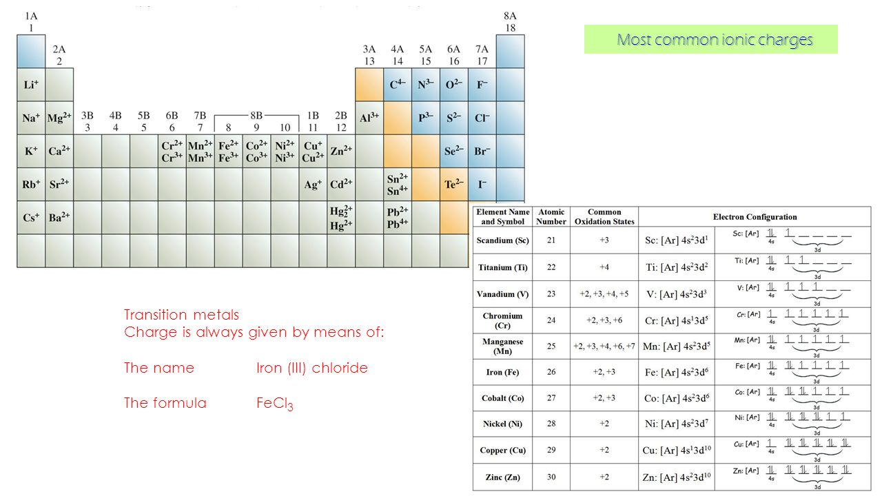 how to find ionic charge of transition metals