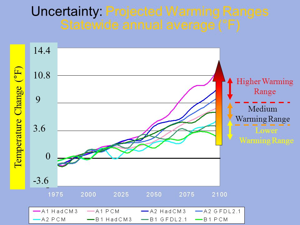 Uncertainty: Projected Warming Ranges Statewide annual average (°F)